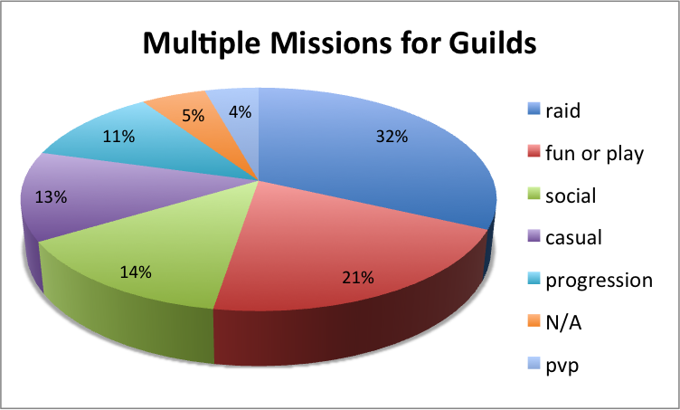Multiple Overlapping Missions for Guilds pie chart