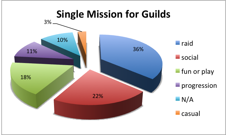 Single Missions for Guilds pie chart