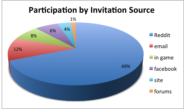 Participation by Invitation Source