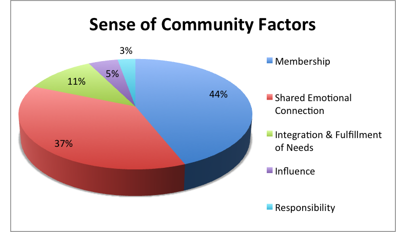 Sense of Community Factors