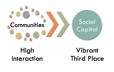 Communities and Social Capital